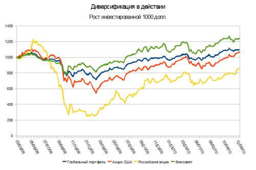 Международная диверсификация - декабрь 2010