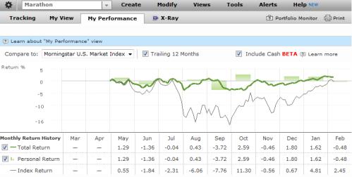 Marathon Investor Performance